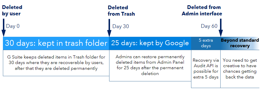 Restore deleted G Suite users and data beyond standard 20-60 days