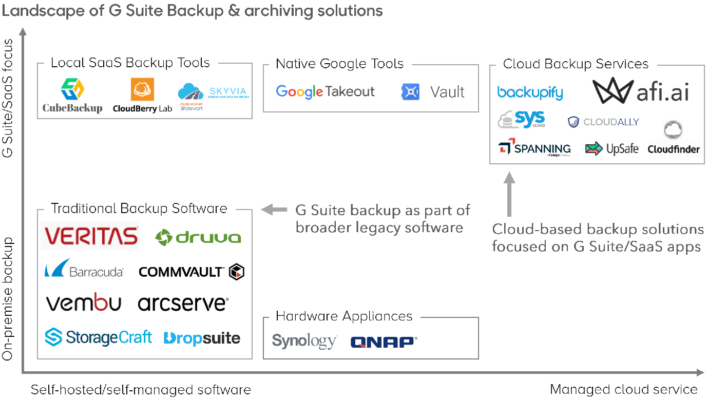 10 best G Suite Backup Solutions in 2019 - afi ai